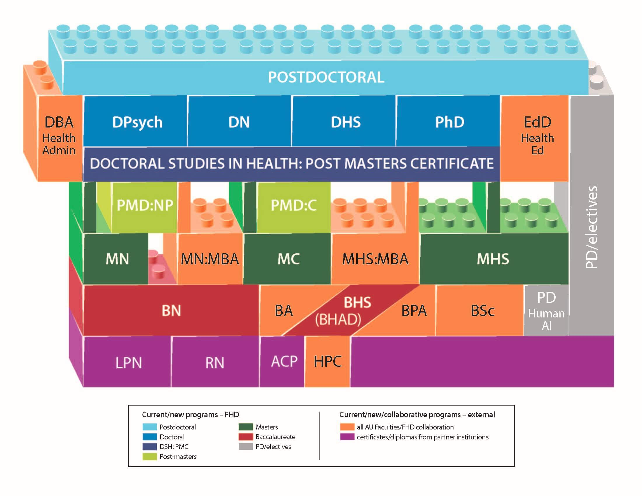 A graphic showing how the new Faculty of Health Disciplines programs fit together.