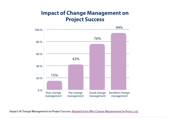 The impact of change management on project success