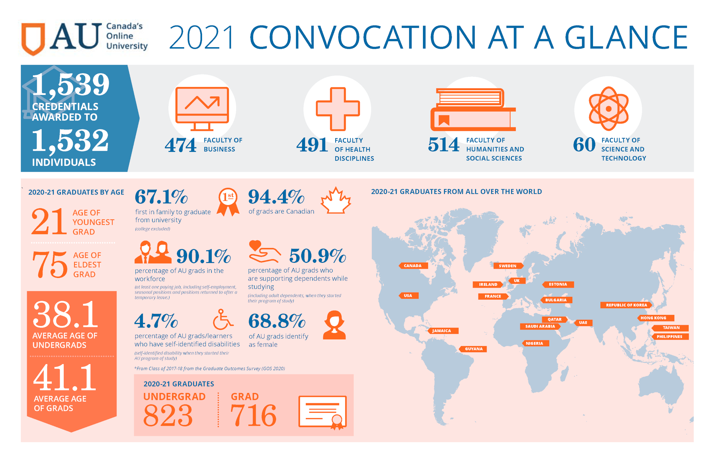 2021 convocation at a glance