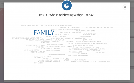 """Worldcloud of the questions, """"Who is celebrating with you today?"""""""